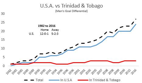 History_US_v_Trinidad_and_Tobago