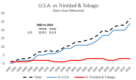History_US_v_Trinidad_and_Tobago